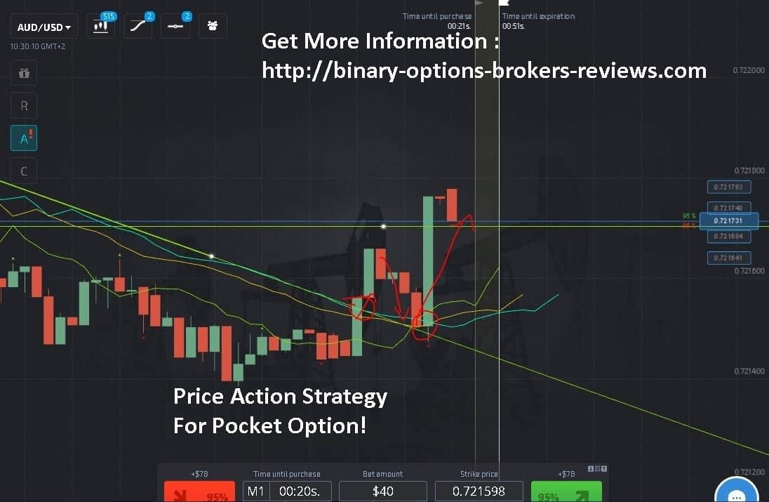 The Beginner Binary Options E-book From SuperTraderTV
