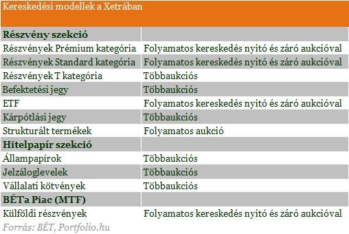 az összes kifejezés megjelölése a kereskedésben)