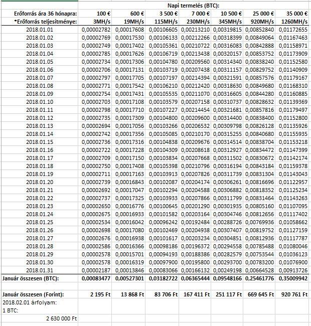 ahol lehet keresni bitcoin egy hónap alatt hogyan lehet gyorsan keresni bitcoinokat
