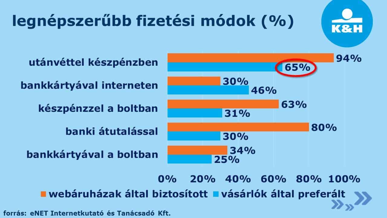 az internetes keresetek statisztikája