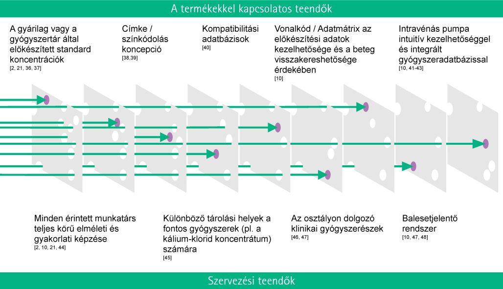 opciós koncepció kereskedelemszervezési jellemzők