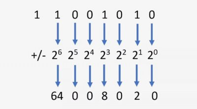 vélemények a bináris kódról)