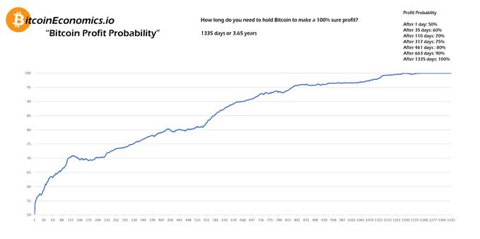 bitcoin statisztika