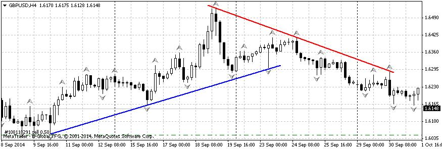 trendvonalak ábrázolása gazdag lett bináris opciókban