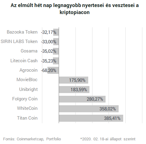befektetési portfólió litecoin