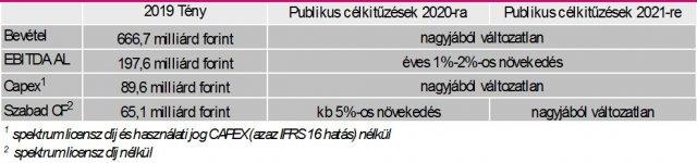 Felpörgeti a beruházásokat a Telekom, módosultak a tervek