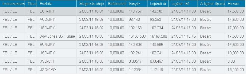 bináris opciók 100 bónusszal a regisztrációhoz)