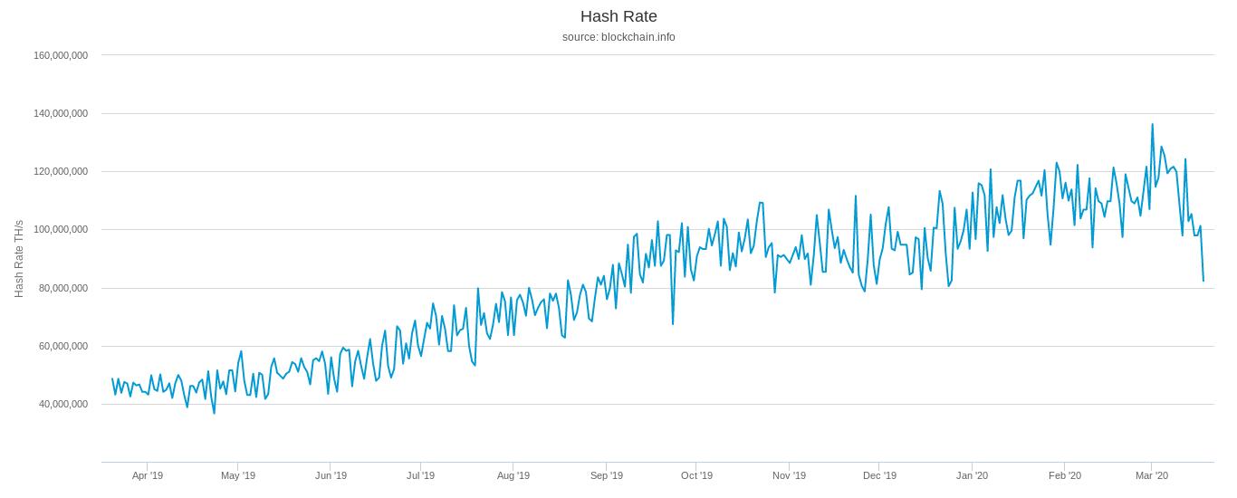 bitcoin hashrate chart