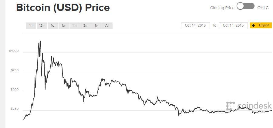 Bitcoin árfolyam grafikon, BTC/USD, bitcoin ár, árfolyam
