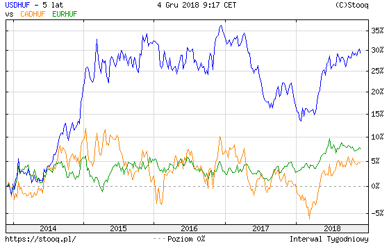 EUR/USD árfolyam - designaward.hu