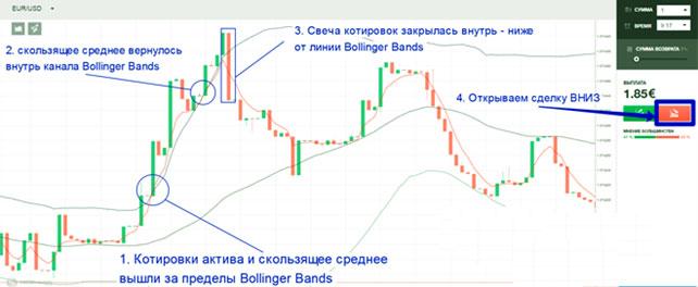 a bináris opciók első jövedelmének jövedelmező stratégiája)