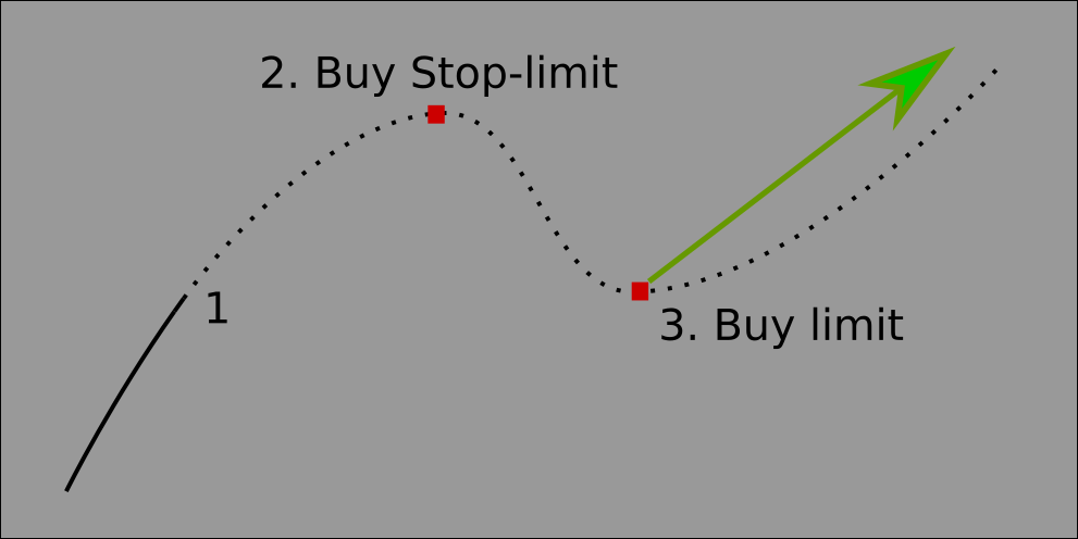 mt5 kereskedési jelek