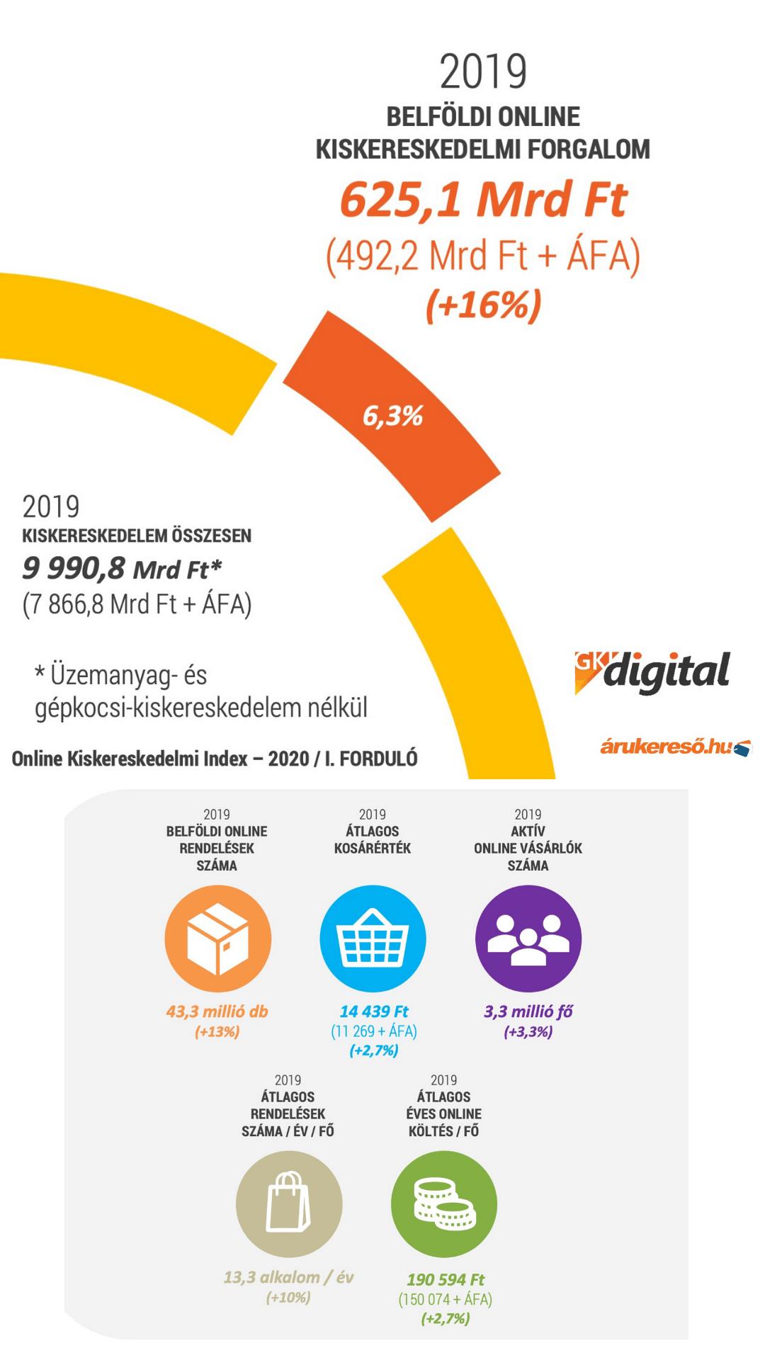 e-kereskedelmi trendek 2020