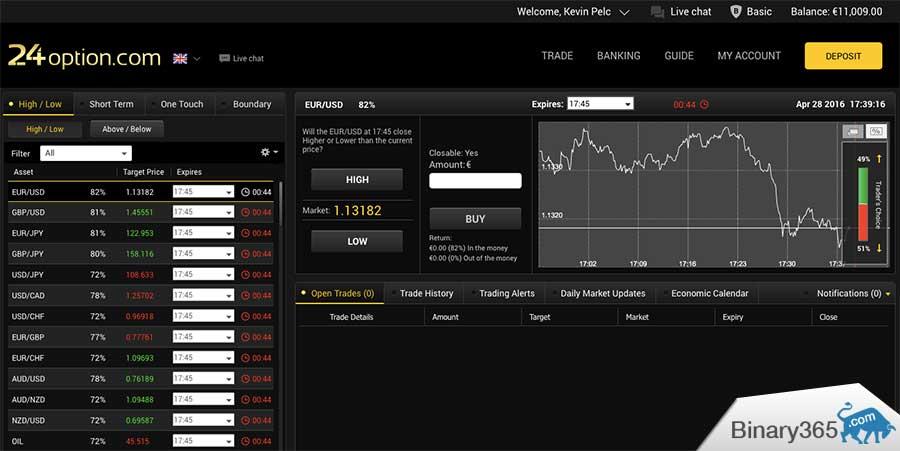 Binary lehetőségek - forrása a jövedelem az interneten