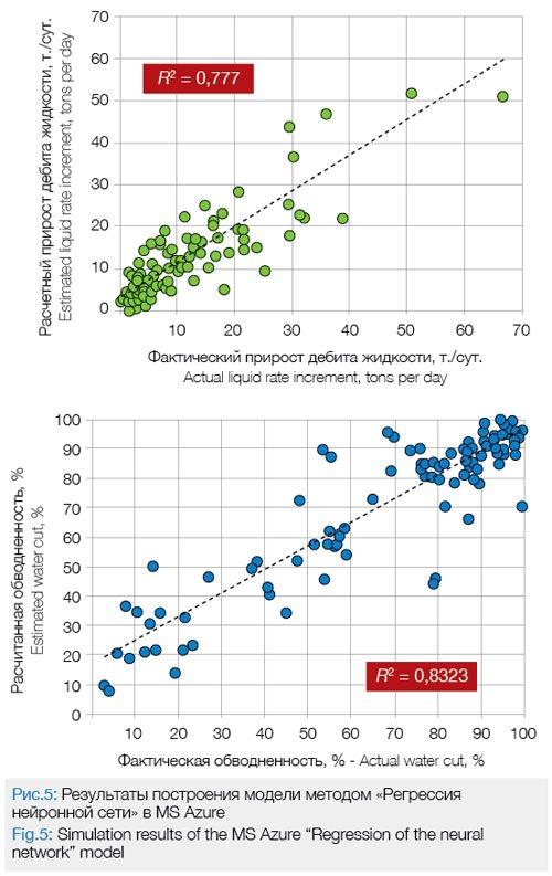 lukoil opció diagram kibocsátói opció lehívási ár