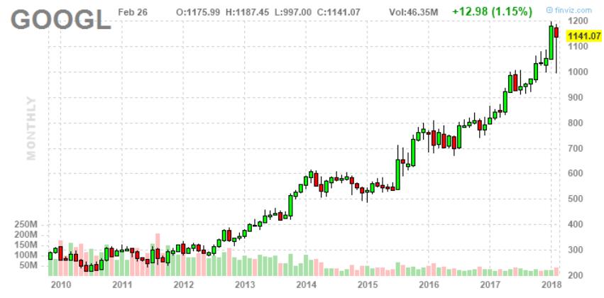 részvényárfolyam a kereskedésben)
