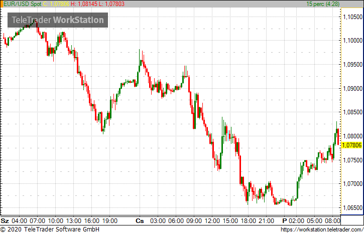 euró dollár kereskedési jelek)