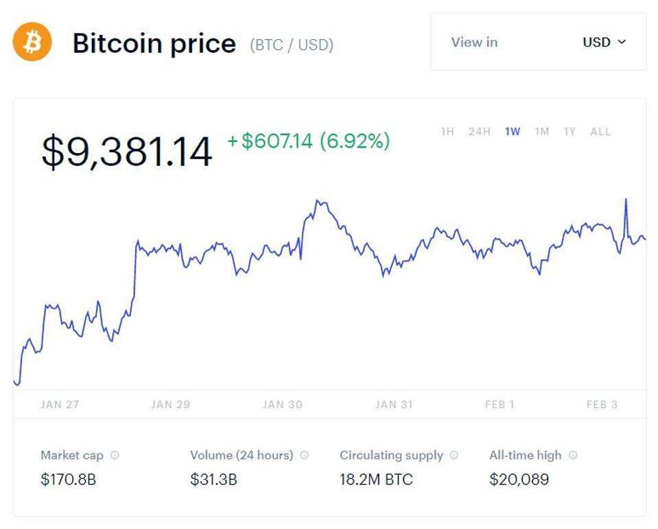 bevétel a bitcoin koronán)