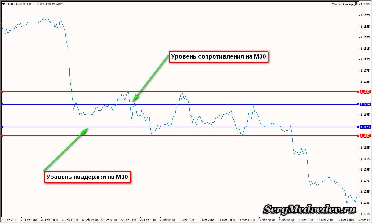 kereskedési stratégia bináris opciók 60 másodperc trend kereskedés