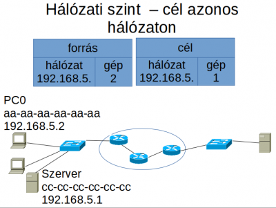 példák a hálózati bevételekre)
