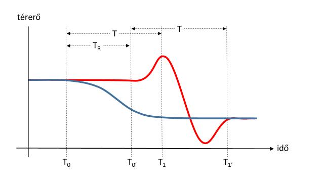hullámzás minden idők diagram