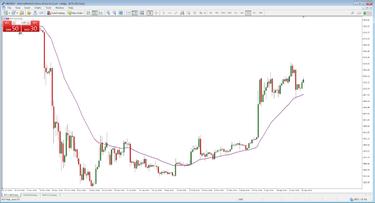 Arany kereskedés, befektetés: 3 stratégia visszatesztelése között