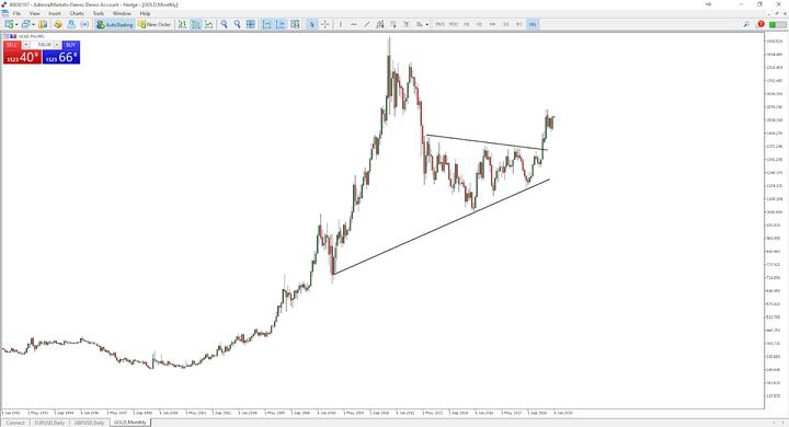 Forex price action stratégia - Price action kereskedés
