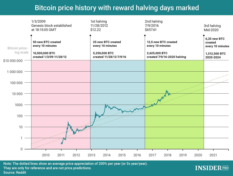 minden a bitcoin bevételekről szól)