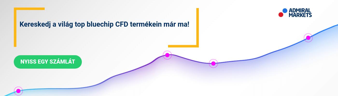 Bevezetés a Forex technikai elemzésbe