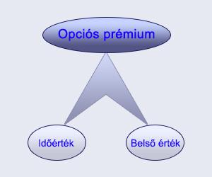opció belső érték kiszámítása)