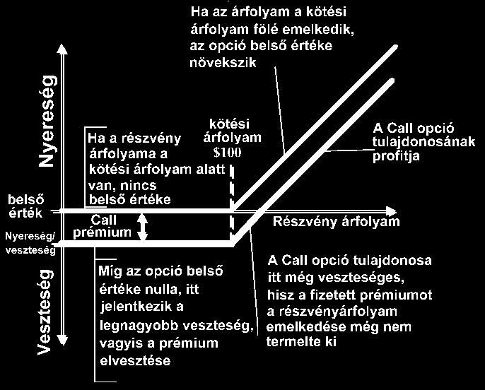 opció delta számítási példa