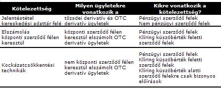 opciós előírások)