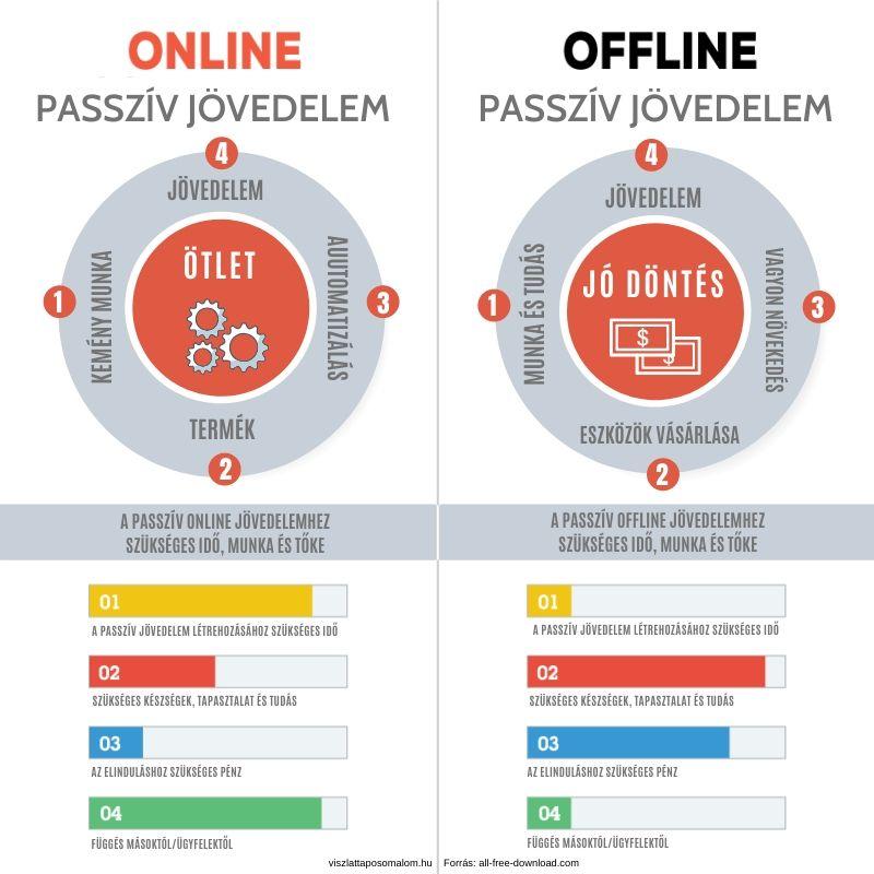 passzív jövedelem forrása az interneten)